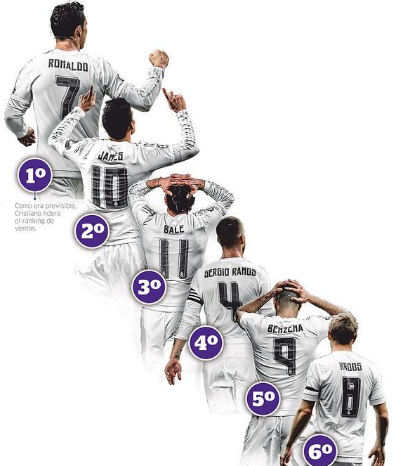 buy popular 60a5f 6afdf Real Madrid Team Jersey Sales Chart: C Ronaldo Ranked First ...